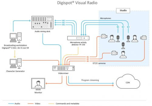 Schematic diagram of radio visualization technology